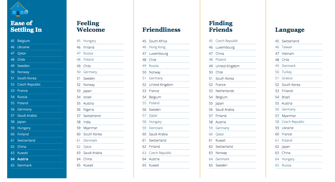 The Nordics Are The Least Friendly And Passionate Countries In The
